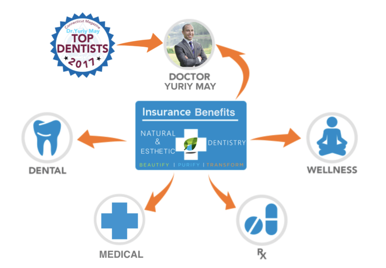 CT NY Holistic Dentist Insurance Dr. Yuriy May | Natural Dentistry Biological Dentist In-Network Insurance